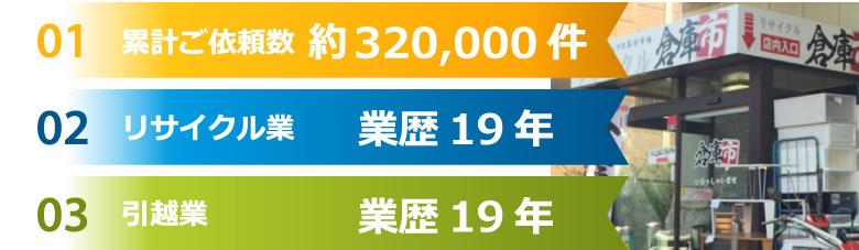 01.累計ご依頼数役320,000件!02.リサイクル業の業歴19年!03.引越業の業歴19年!